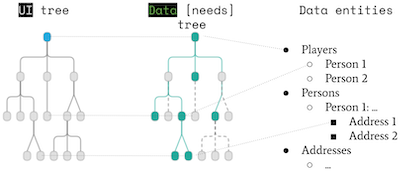 UI x data tree x Data Entities